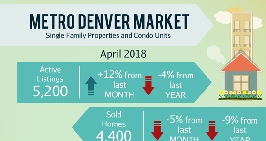 May Newsletter: 🏠 How Far Will Your Money Go? + 6 Homes in Centennial, Aurora, etc.