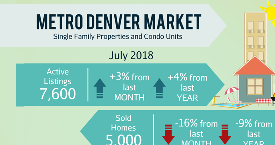 August Newsletter: 🏠 Denver metro showing signs of 'healthier' housing market + 4 Homes in Littleton, Centennial, etc.