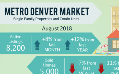 September Newsletter: 🏠  3 Suburban Submarkets Poised for Rent Growth + 3 Homes in Centennial.