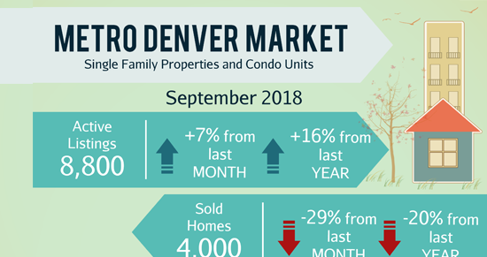 October Newsletter: 🏠 Highlands Ranch Lands In The Top 10 Of 'Best Places To Live In America' List + Homes in Denver & Littleton.