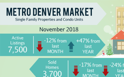 December Newsletter: 🏠 Denver: Here's How Much Income You Need To Buy A House + 4 Homes in Centennial, Littleton, etc.